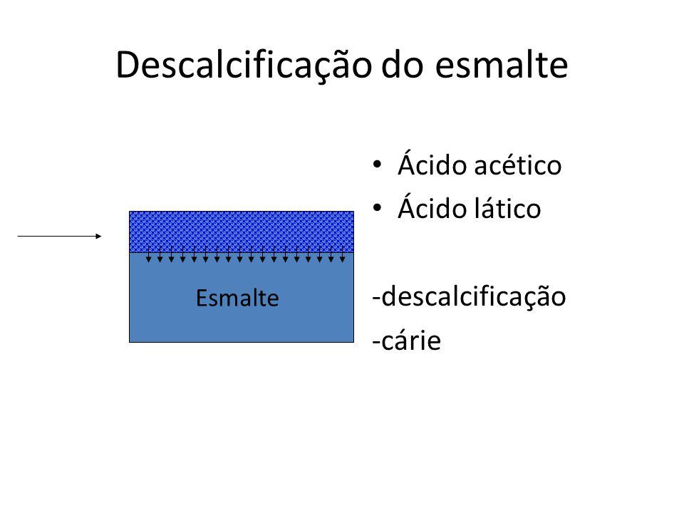 Descalcificação do esmalte Ácido acético Ácido lático -descalcificação -cárie Esmalte