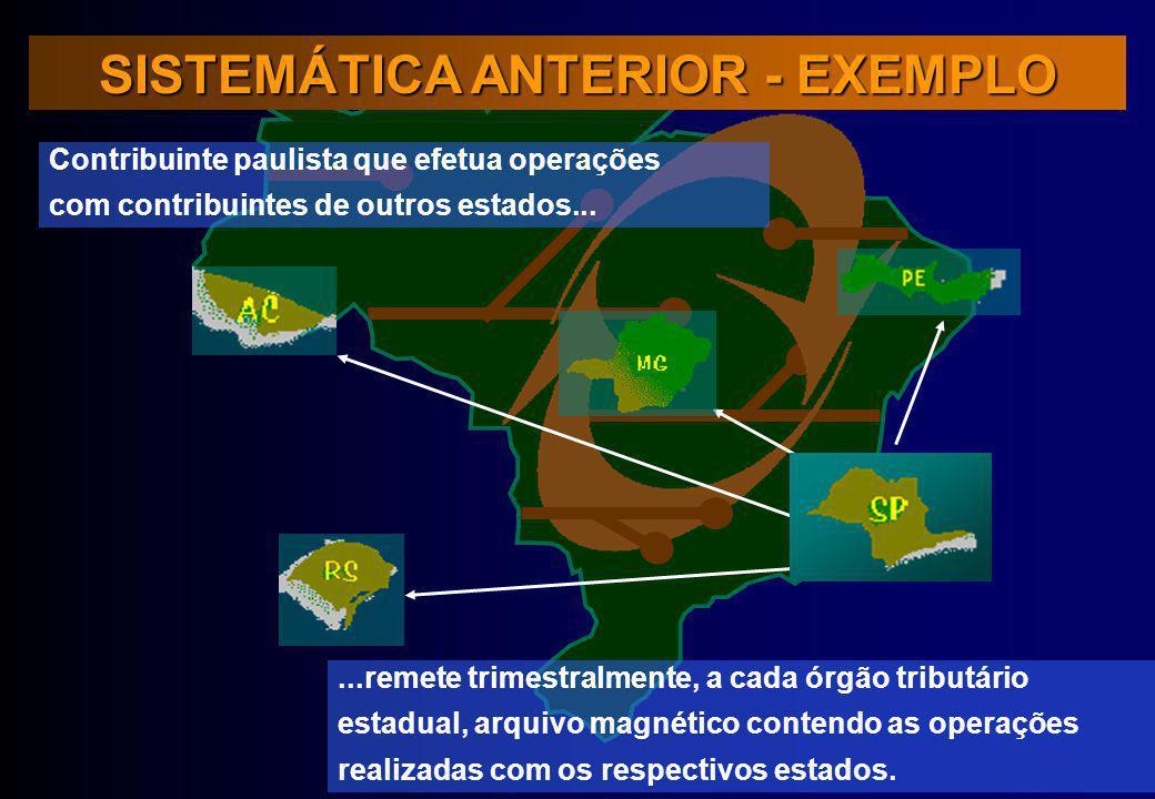 SISTEMÁTICA ANTERIOR - EXEMPLO Contribuinte paulista que efetua operações com contribuintes de outros estados......remete trimestralmente, a cada órgã