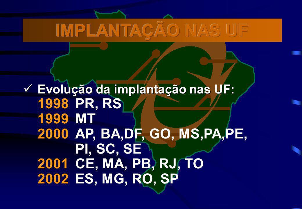 Evolução da implantação nas UF: Evolução da implantação nas UF: 1998 PR, RS 1999 MT 2000 AP, BA,DF, GO, MS,PA,PE, PI, SC, SE 2001 CE, MA, PB, RJ, TO 2