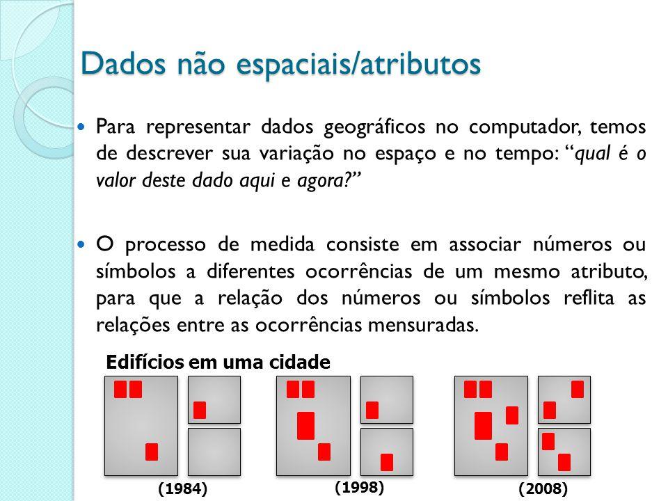 Temáticas: a cada medida é atribuído um número ou nome associando a observação, a um tema ou classe.