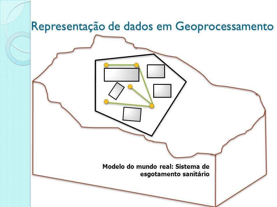 Representação de dados em Geoprocessamento TrechoExtensão (m)Cota montante (m)Cota jusante (m) T 1-240540531 T 2-380490483 T 4-350470459 T5-335385372 Dados em Geoprocessamento Dados espaciais (modelo do mundo real) + Dados não-espaciais (informações do modelo) Dados espaciais (modelo do mundo real) + Dados não-espaciais (informações do modelo)