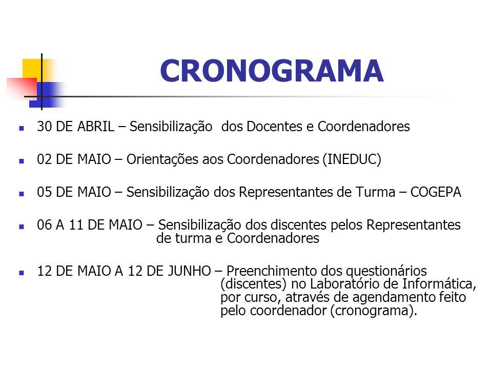 CRONOGRAMA 30 DE ABRIL – Sensibilização dos Docentes e Coordenadores 02 DE MAIO – Orientações aos Coordenadores (INEDUC) 05 DE MAIO – Sensibilização d