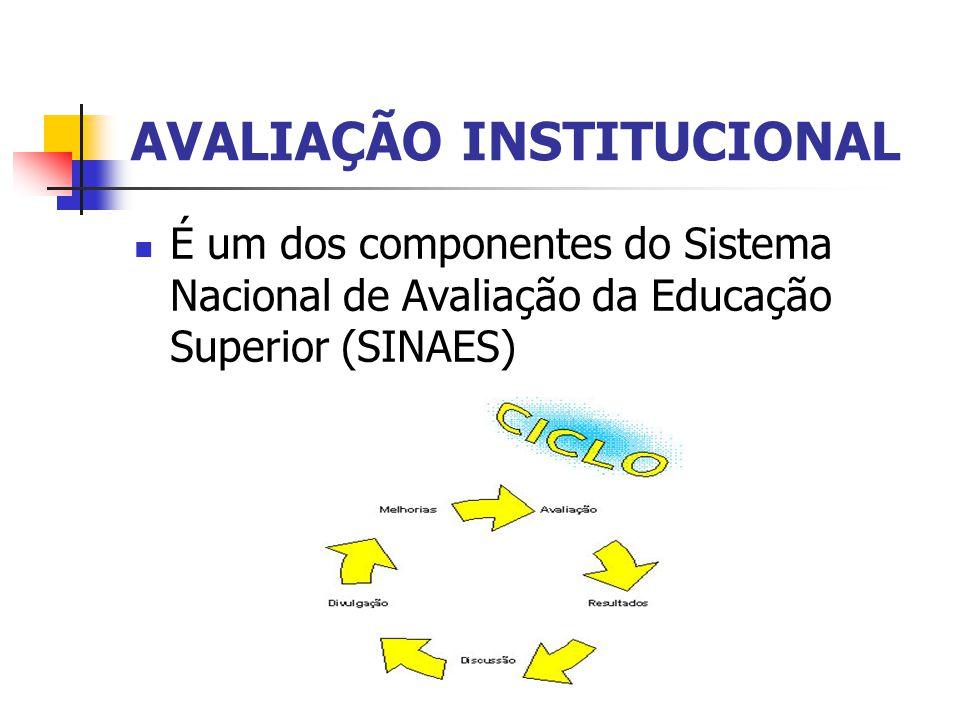 É um dos componentes do Sistema Nacional de Avaliação da Educação Superior (SINAES)