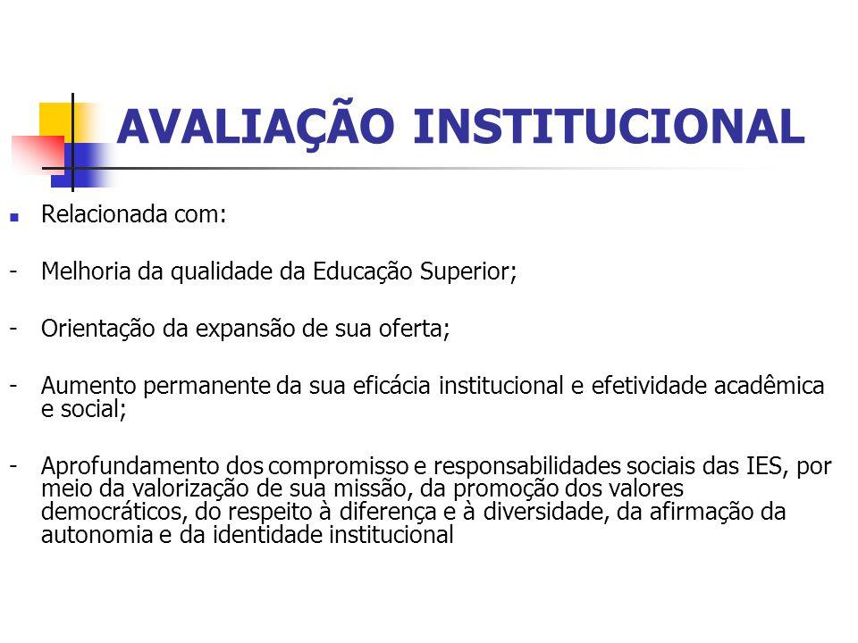 AVALIAÇÃO INSTITUCIONAL Relacionada com: - Melhoria da qualidade da Educação Superior; - Orientação da expansão de sua oferta; - Aumento permanente da