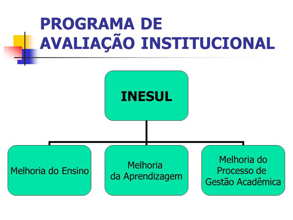 PROGRAMA DE AVALIAÇÃO INSTITUCIONAL INESUL Melhoria do Ensino Melhoria da Aprendizagem Melhoria do Processo de Gestão Acadêmica