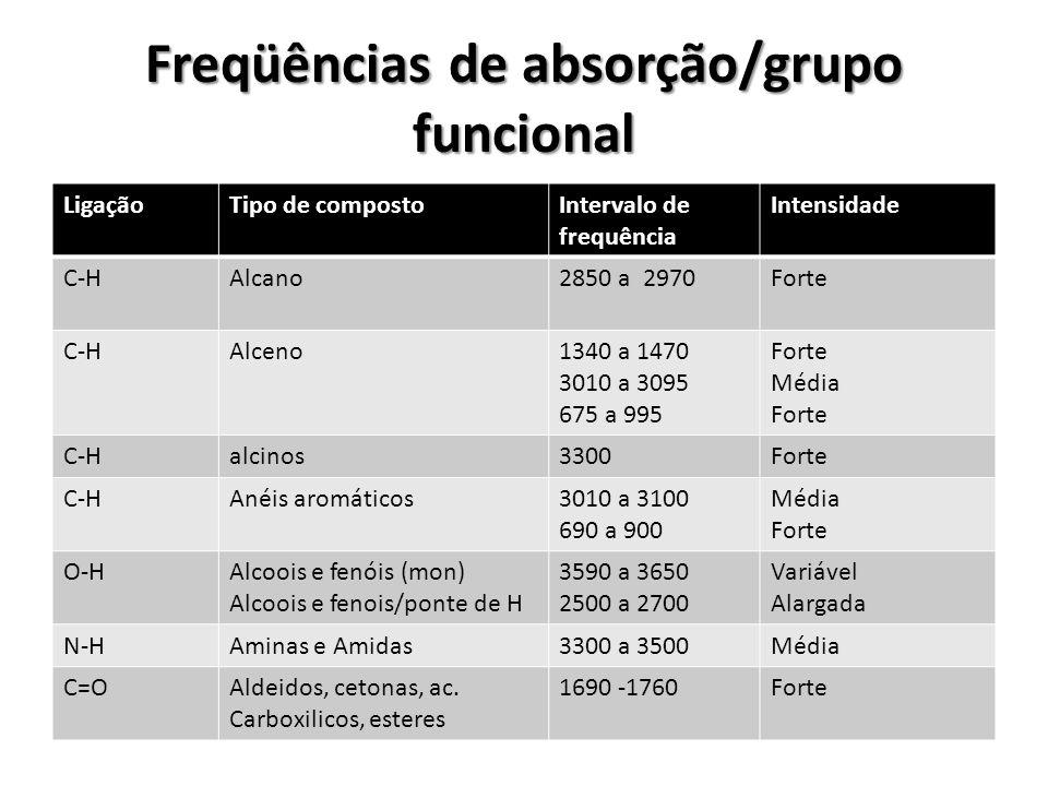 Freqüências de absorção/grupo funcional LigaçãoTipo de compostoIntervalo de frequência Intensidade C-HAlcano2850 a 2970Forte C-HAlceno1340 a 1470 3010