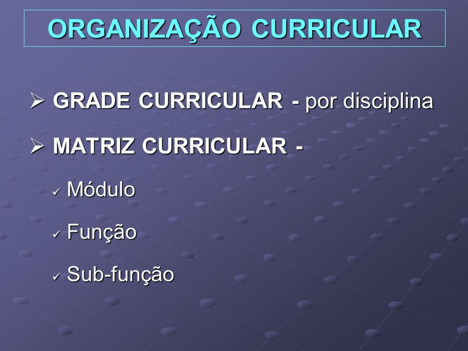 ORGANIZAÇÃO CURRICULAR GRADE CURRICULAR - por disciplina GRADE CURRICULAR - por disciplina MATRIZ CURRICULAR - MATRIZ CURRICULAR - Módulo Módulo Função Função Sub-função Sub-função