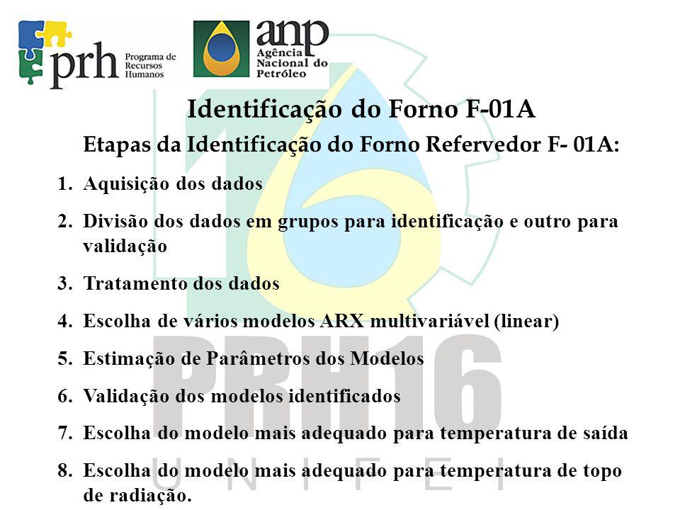 Identificação do Forno F-01A Etapas da Identificação do Forno Refervedor F- 01A: 1.Aquisição dos dados 2.Divisão dos dados em grupos para identificaçã