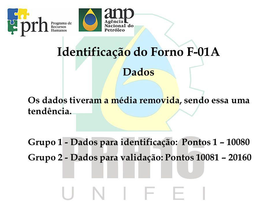 Identificação do Forno F-01A Dados Os dados tiveram a média removida, sendo essa uma tendência. Grupo 1 - Dados para identificação: Pontos 1 – 10080 G