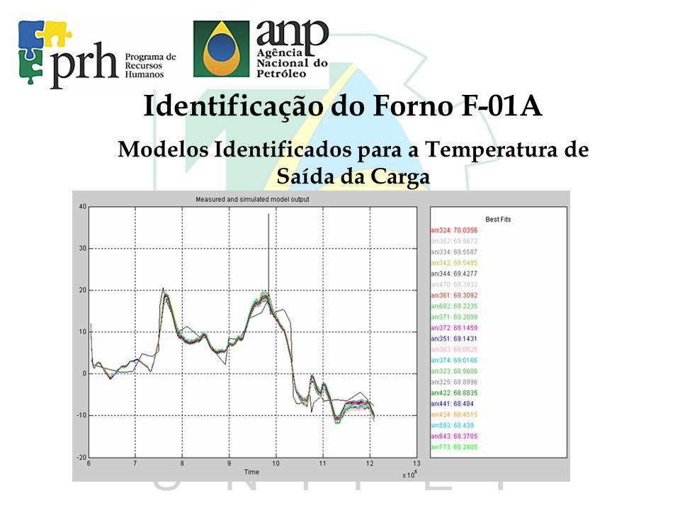 Identificação do Forno F-01A Modelos Identificados para a Temperatura de Saída da Carga