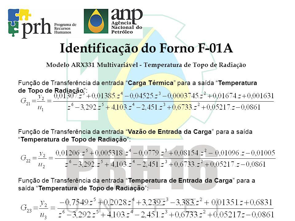 Identificação do Forno F-01A Modelo ARX331 Multivariável - Temperatura de Topo de Radiação Função de Transferência da entrada Carga Térmica para a saída Temperatura de Topo de Radiação: Função de Transferência da entrada Vazão de Entrada da Carga para a saídaTemperatura de Topo de Radiação: Função de Transferência da entrada Temperatura de Entrada da Carga para a saída Temperatura de Topo de Radiação: