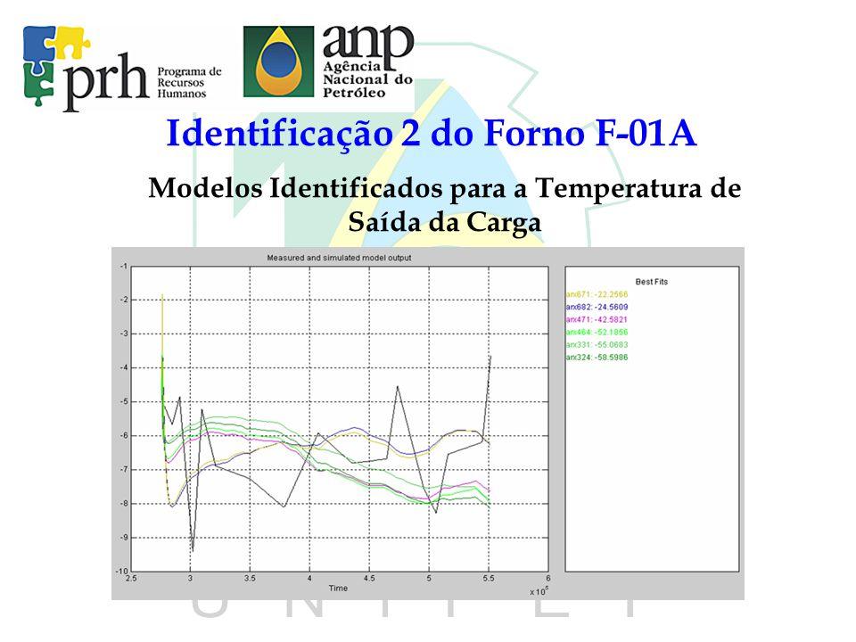 Identificação 2 do Forno F-01A Modelos Identificados para a Temperatura de Saída da Carga