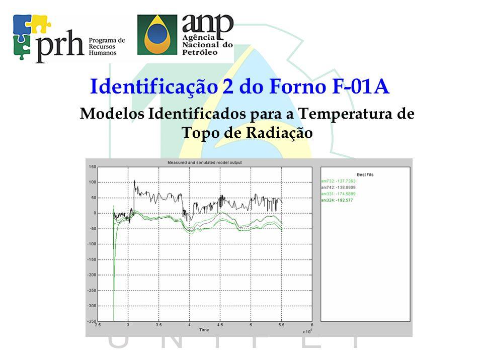 Identificação 2 do Forno F-01A Modelos Identificados para a Temperatura de Topo de Radiação