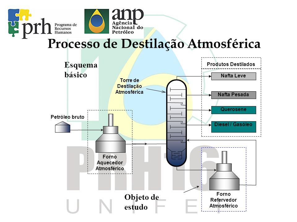 Processo de Destilação Atmosférica Forno Aquecedor Atmosférico Nafta Leve Nafta Pesada Querosene Diesel / Gasóleo Produtos Destilados Torre de Destila