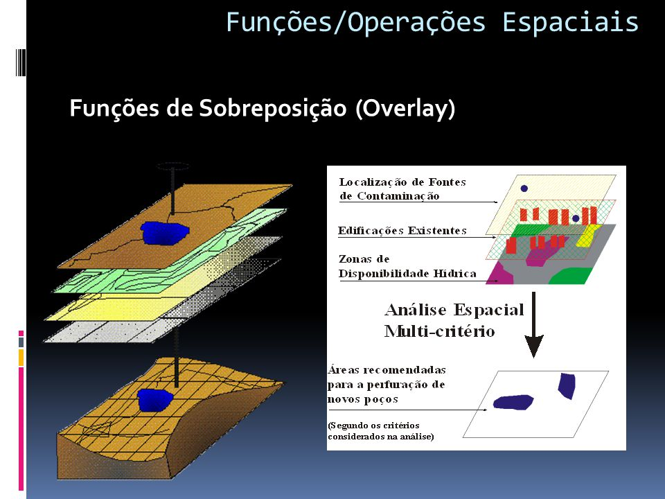 Funções/Operações Espaciais Funções de Sobreposição (Overlay)
