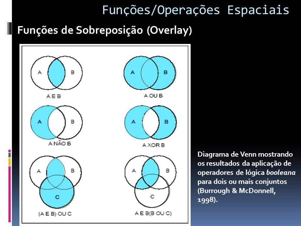 Diagrama de Venn mostrando os resultados da aplicação de operadores de lógica booleana para dois ou mais conjuntos (Burrough & McDonnell, 1998). Funçõ