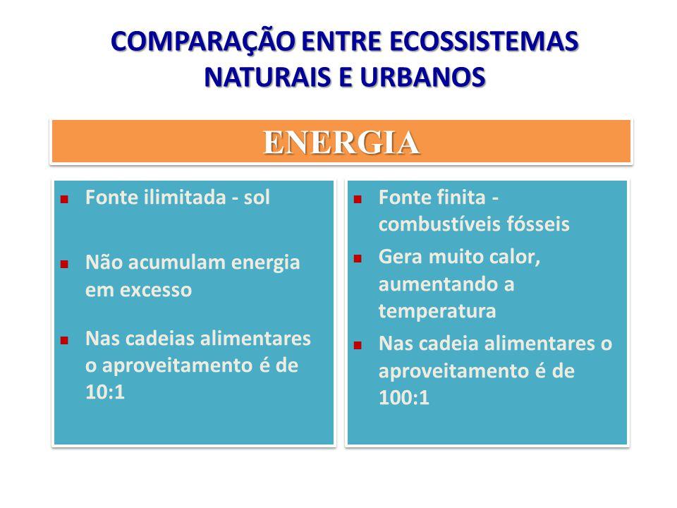 COMPARAÇÃO ENTRE ECOSSISTEMAS NATURAIS E URBANOS Fonte ilimitada - sol Não acumulam energia em excesso Nas cadeias alimentares o aproveitamento é de 1