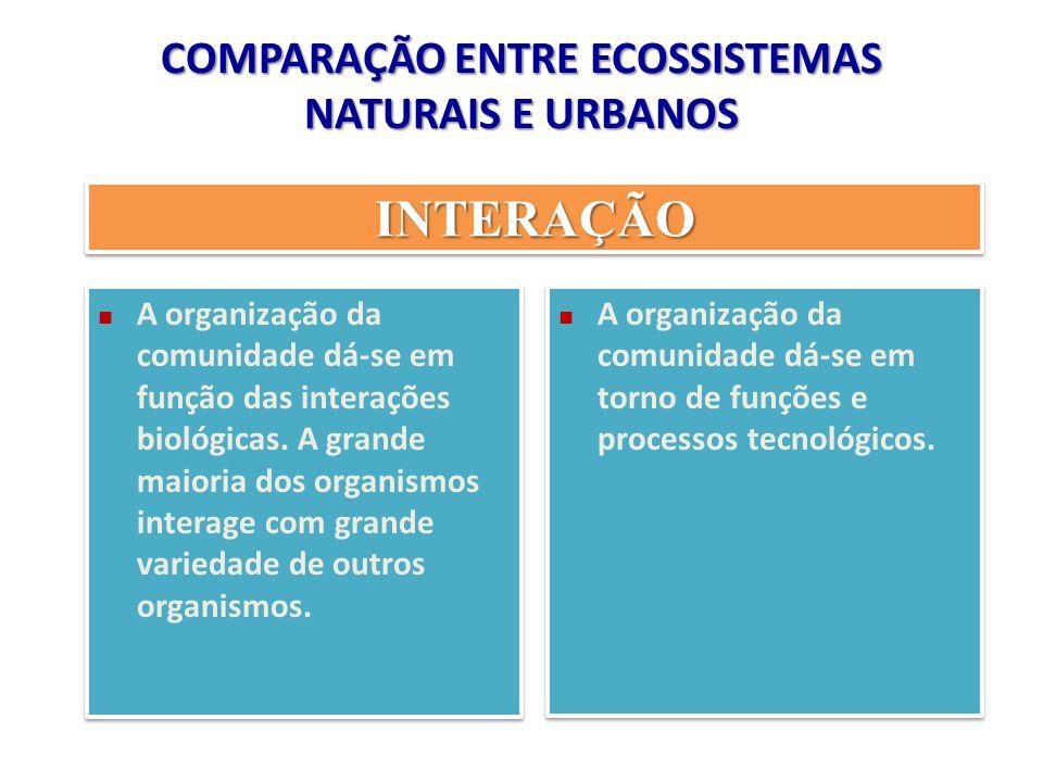 COMPARAÇÃO ENTRE ECOSSISTEMAS NATURAIS E URBANOS INTERAÇÃOINTERAÇÃO A organização da comunidade dá-se em função das interações biológicas. A grande ma