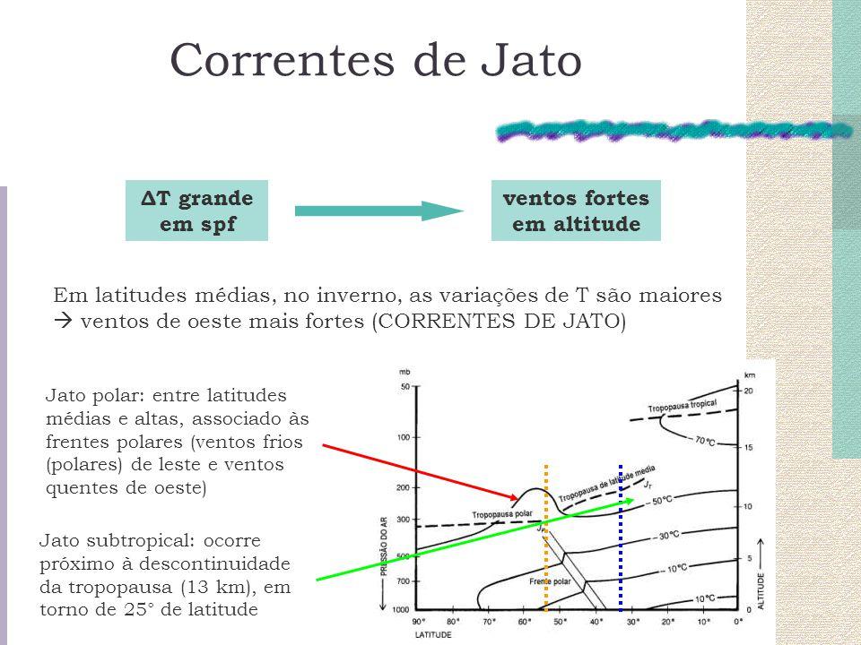 Correntes de Jato ΔT grande em spf ventos fortes em altitude Em latitudes médias, no inverno, as variações de T são maiores ventos de oeste mais forte