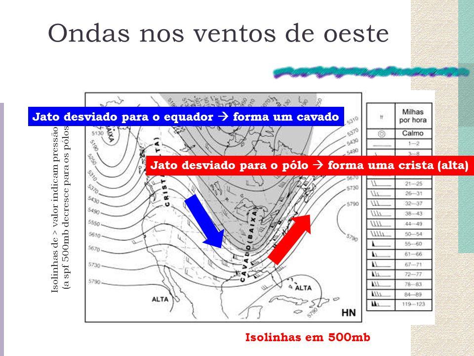 Ondas nos ventos de oeste Isolinhas em 500mb Isolinhas de > valor indicam pressão > (a spf 500mb decresce para os pólos) Jato desviado para o equador