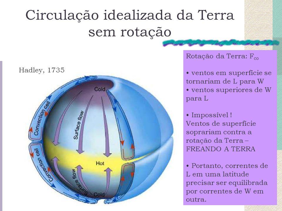 Circulação idealizada da Terra sem rotação Hadley, 1735 Rotação da Terra: F co ventos em superfície se tornariam de L para W ventos superiores de W pa