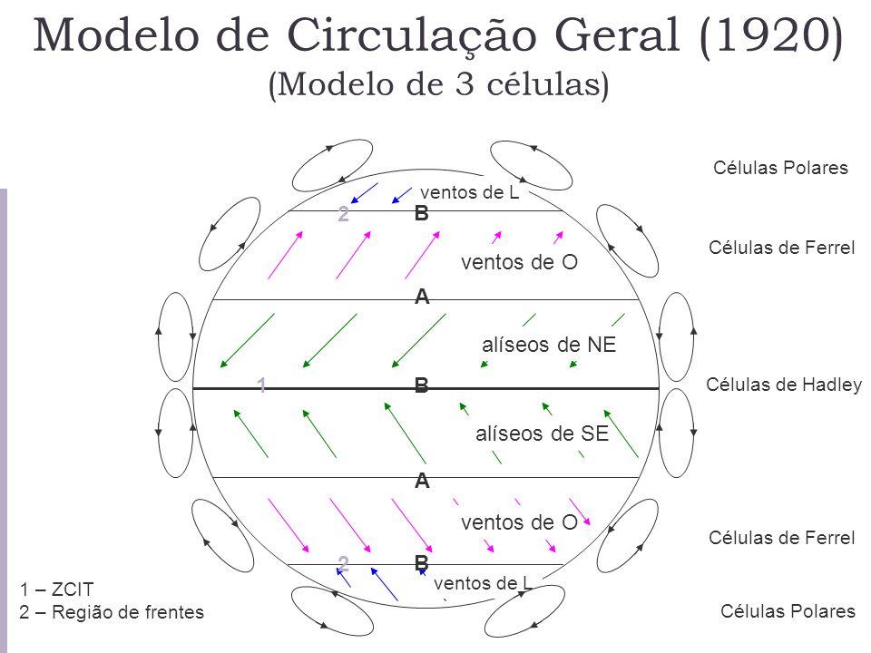 Modelo de Circulação Geral (1920) (Modelo de 3 células) B A A alíseos de NE alíseos de SE ventos de O ventos de L Células de Hadley Células de Ferrel
