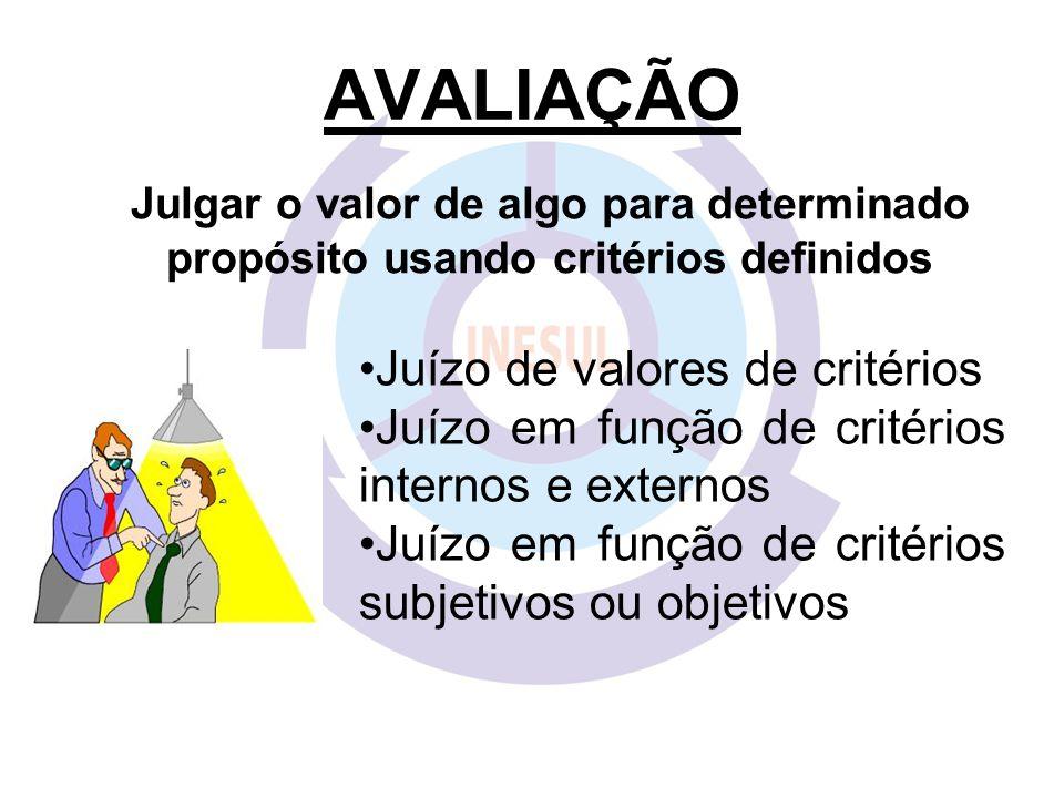 AVALIAÇÃO Julgar o valor de algo para determinado propósito usando critérios definidos Juízo de valores de critérios Juízo em função de critérios inte