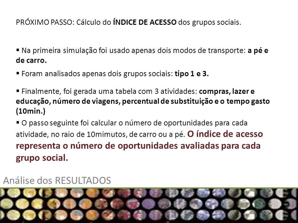 PRÓXIMO PASSO: Cálculo do ÍNDICE DE ACESSO dos grupos sociais.