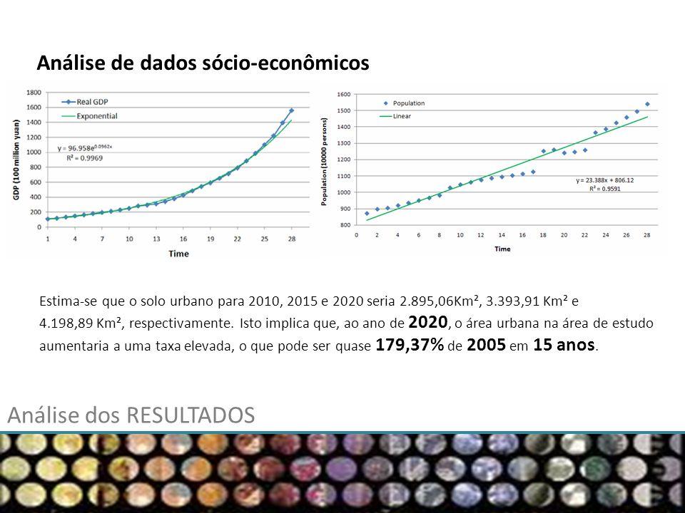 Análise de dados sócio-econômicos Estima-se que o solo urbano para 2010, 2015 e 2020 seria 2.895,06Km², 3.393,91 Km² e 4.198,89 Km², respectivamente.