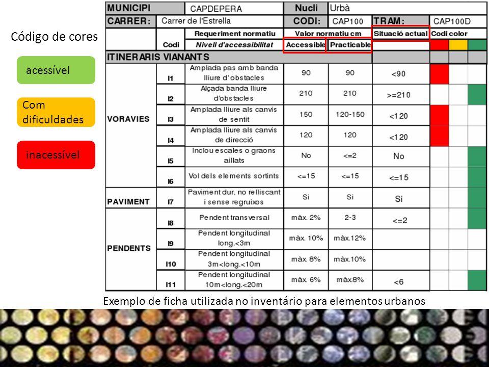 acessível Com dificuldades inacessível Exemplo de ficha utilizada no inventário para elementos urbanos Código de cores
