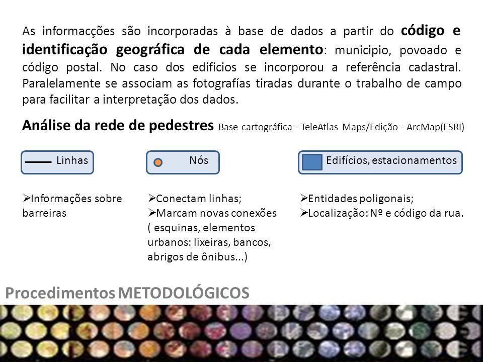 Procedimentos METODOLÓGICOS As informacções são incorporadas à base de dados a partir do código e identificação geográfica de cada elemento : municipio, povoado e código postal.