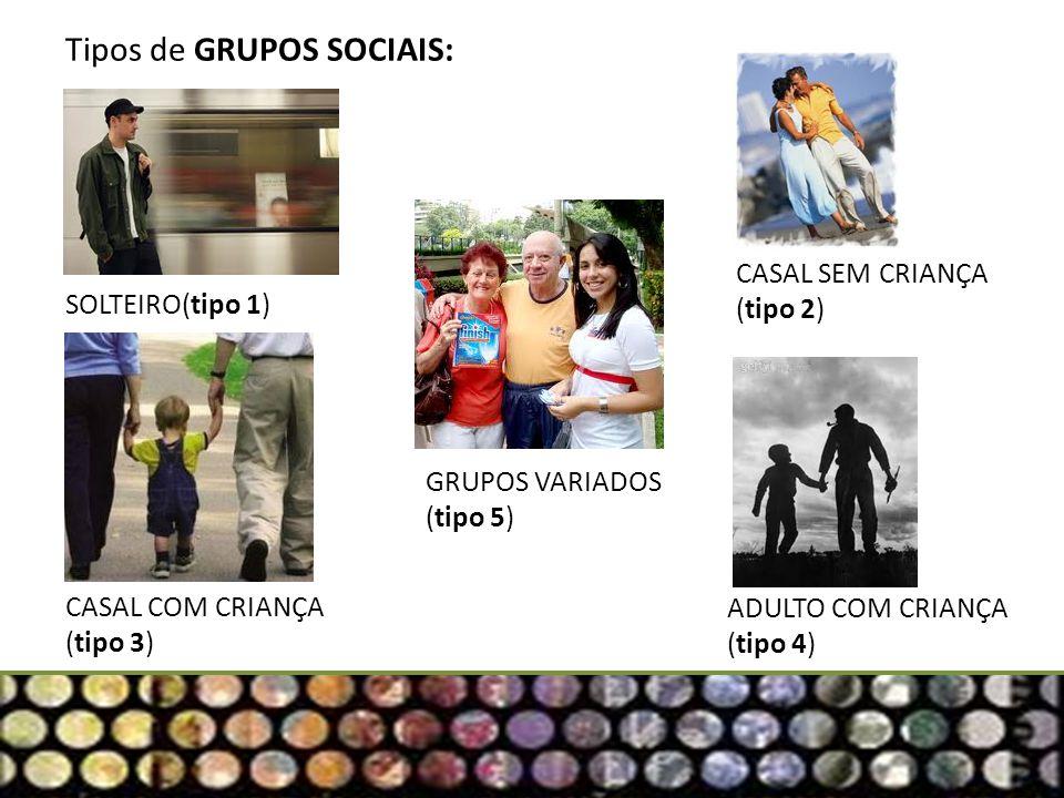 Situação dos grupos sociais na região estudada. (ARCGIS)