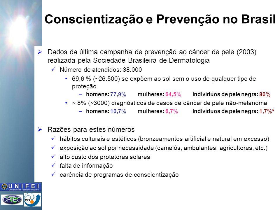 Conscientização e Prevenção no Brasil Dados da última campanha de prevenção ao câncer de pele (2003) realizada pela Sociedade Brasileira de Dermatologia Número de atendidos: 38.000 69,6 % (~26.500) se expõem ao sol sem o uso de qualquer tipo de proteção –homens: 77,9% mulheres: 64,5% indivíduos de pele negra: 80% ~ 8% (~3000) diagnósticos de casos de câncer de pele não-melanoma –homens: 10,7% mulheres: 6,7% indivíduos de pele negra: 1,7%* Razões para estes números hábitos culturais e estéticos (bronzeamentos artificial e natural em excesso) exposição ao sol por necessidade (camelôs, ambulantes, agricultores, etc.) alto custo dos protetores solares falta de informação carência de programas de conscientização