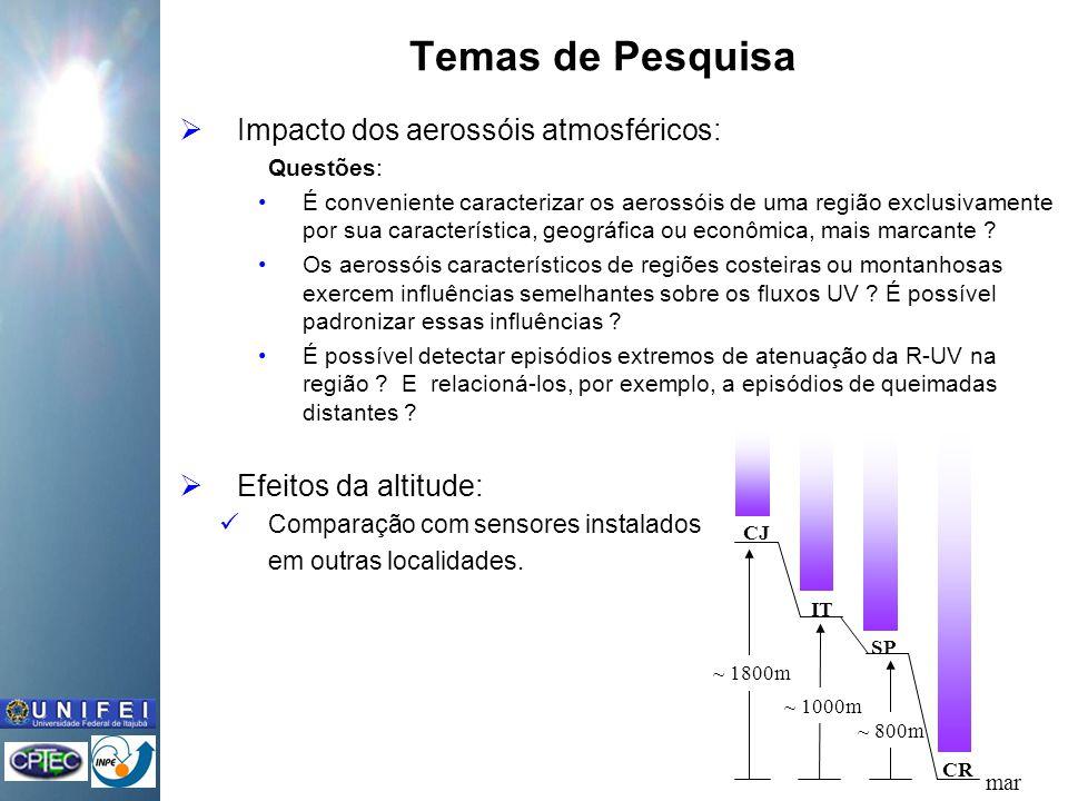 Temas de Pesquisa Impacto dos aerossóis atmosféricos: Questões: É conveniente caracterizar os aerossóis de uma região exclusivamente por sua característica, geográfica ou econômica, mais marcante .