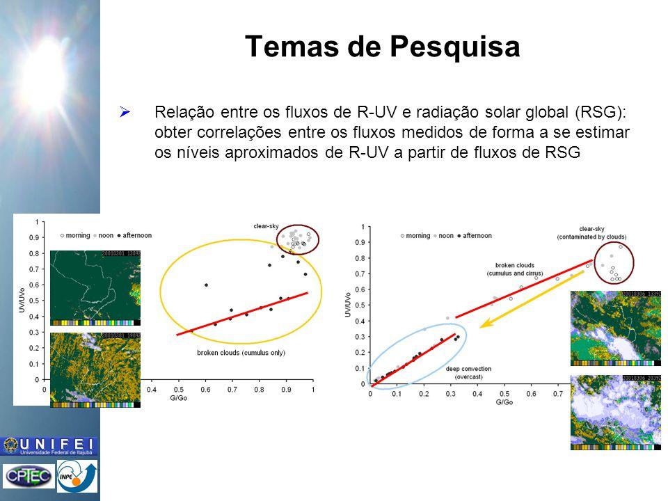 Relação entre os fluxos de R-UV e radiação solar global (RSG): obter correlações entre os fluxos medidos de forma a se estimar os níveis aproximados de R-UV a partir de fluxos de RSG Temas de Pesquisa