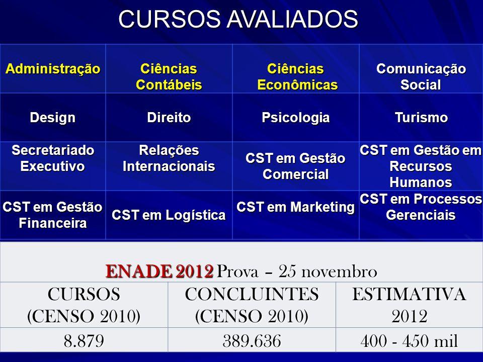 ENADE 2012 Prova – 25 novembro CURSOS (CENSO 2010) CONCLUINTES ESTIMATIVA 2012 8.879389.636 400 - 450 mil AdministraçãoCiênciasContábeisCiências Econô