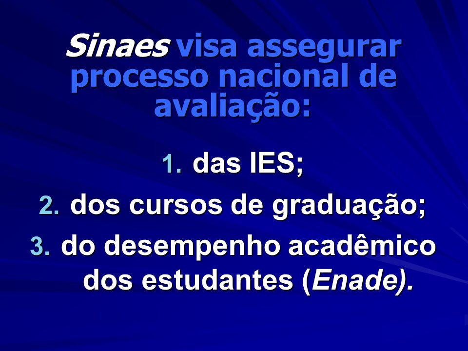 Sinaes visa assegurar processo nacional de avaliação: 1. das IES; 2. dos cursos de graduação; 3. do desempenho acadêmico dos estudantes (Enade).