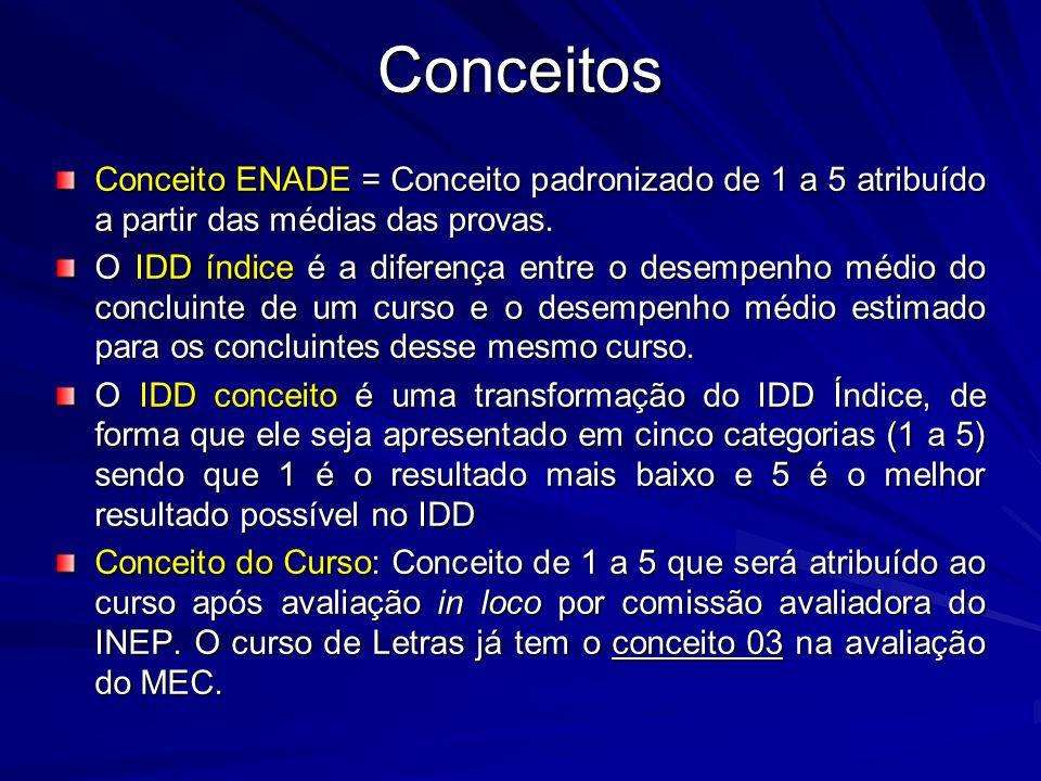 Conceito ENADE = Conceito padronizado de 1 a 5 atribuído a partir das médias das provas. O IDD índice é a diferença entre o desempenho médio do conclu