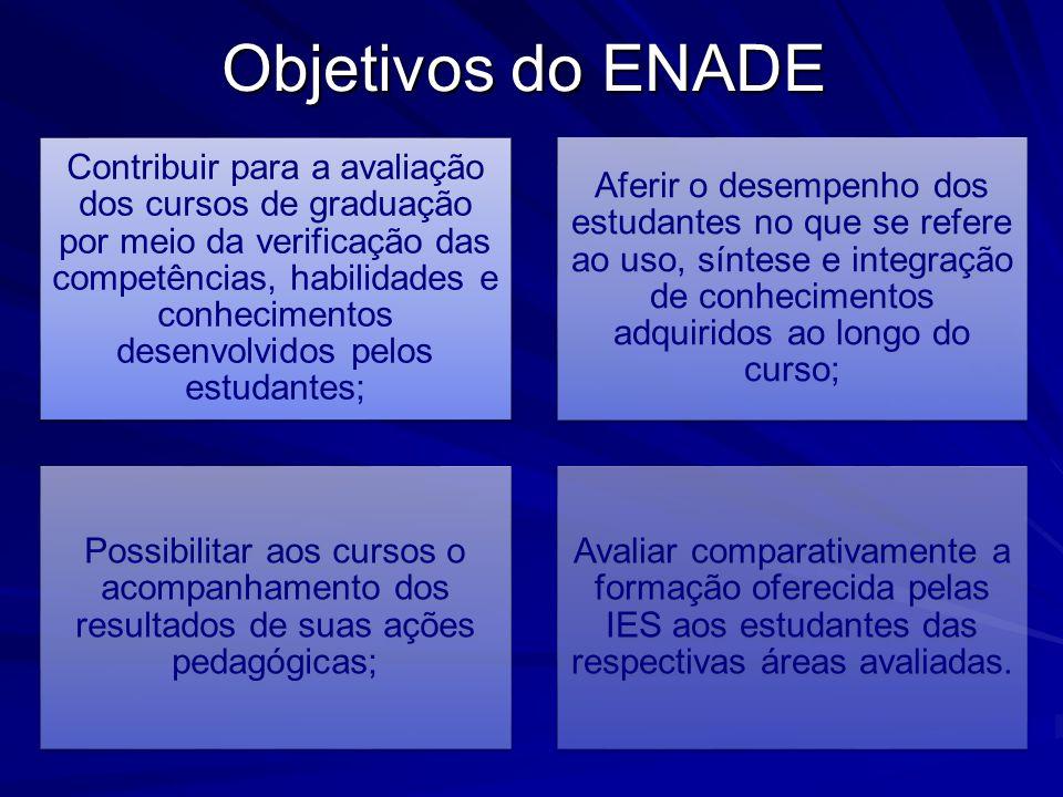 Objetivos do ENADE Contribuir para a avaliação dos cursos de graduação por meio da verificação das competências, habilidades e conhecimentos desenvolv