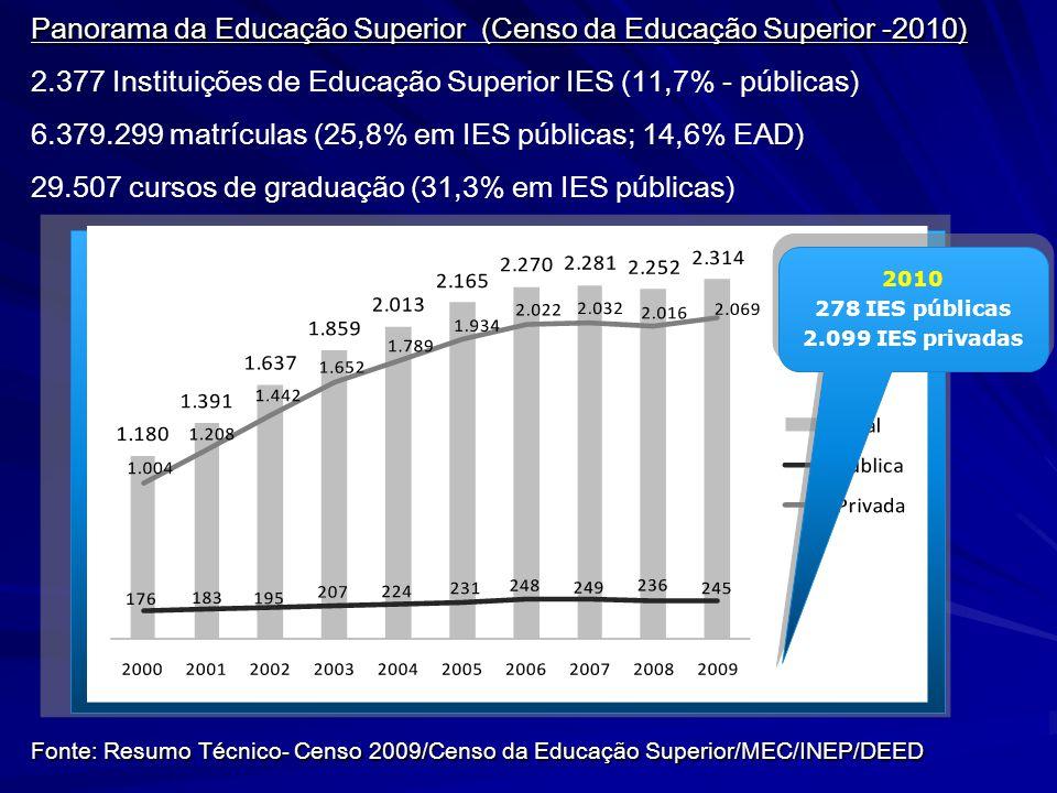 Panorama da Educação Superior (Censo da Educação Superior -2010) 2.377 Instituições de Educação Superior IES (11,7% - públicas) 6.379.299 matrículas (25,8% em IES públicas; 14,6% EAD) 29.507 cursos de graduação (31,3% em IES públicas) Fonte: Resumo Técnico- Censo 2009/Censo da Educação Superior/MEC/INEP/DEED 2010 278 IES públicas 2.099 IES privadas