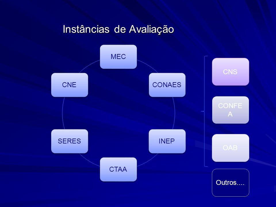 Calculado para o curso da IES, localizada em um município, considerada uma área de avaliação.
