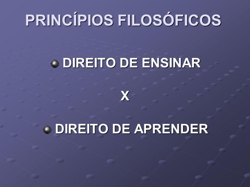 PRINCÍPIOS FILOSÓFICOS DIREITO DE ENSINAR DIREITO DE ENSINARX DIREITO DE APRENDER DIREITO DE APRENDER