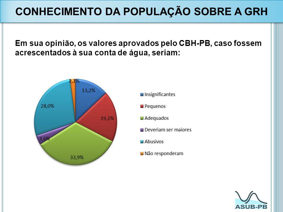 Em sua opinião, os valores aprovados pelo CBH-PB, caso fossem acrescentados à sua conta de água, seriam: CONHECIMENTO DA POPULAÇÃO SOBRE A GRH
