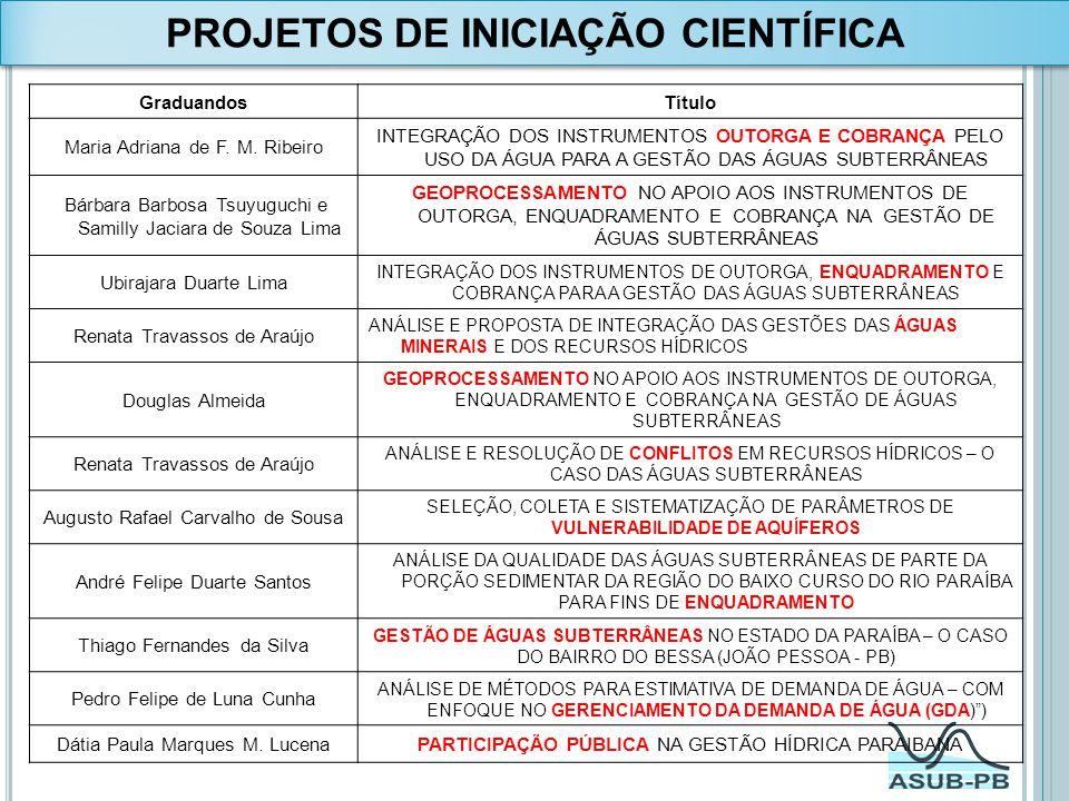 GraduandosTítulo Maria Adriana de F. M. Ribeiro INTEGRAÇÃO DOS INSTRUMENTOS OUTORGA E COBRANÇA PELO USO DA ÁGUA PARA A GESTÃO DAS ÁGUAS SUBTERRÂNEAS B