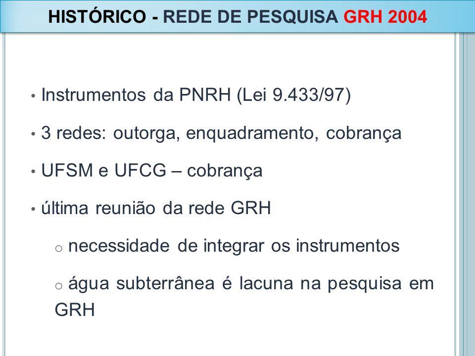 Instrumentos da PNRH (Lei 9.433/97) 3 redes: outorga, enquadramento, cobrança UFSM e UFCG – cobrança última reunião da rede GRH o necessidade de integ