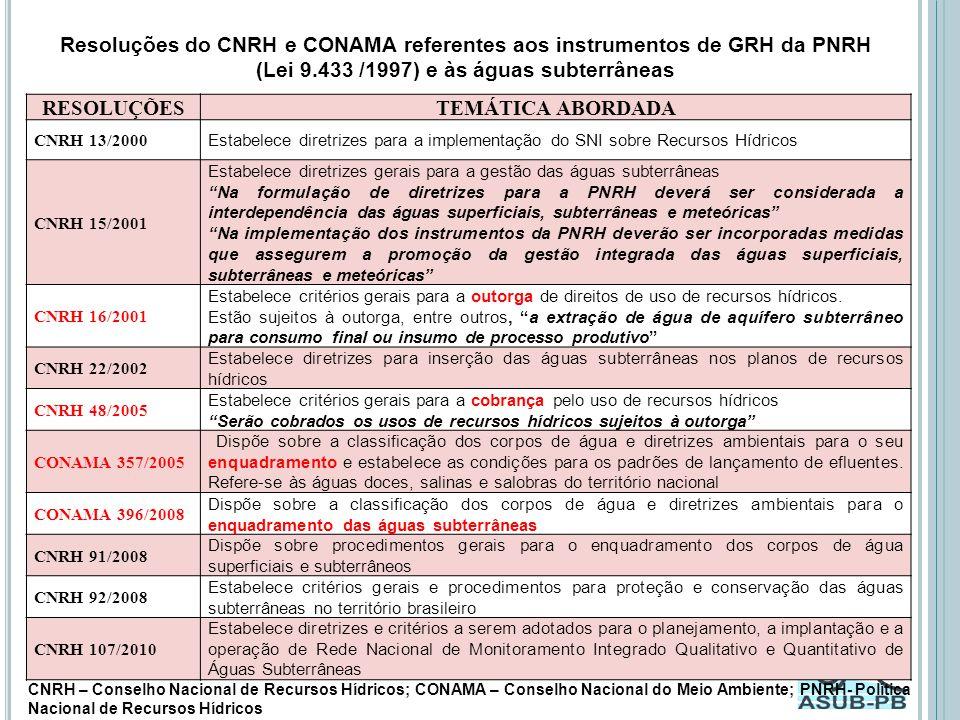 Resoluções do CNRH e CONAMA referentes aos instrumentos de GRH da PNRH (Lei 9.433 /1997) e às águas subterrâneas RESOLUÇÕESTEMÁTICA ABORDADA CNRH 13/2