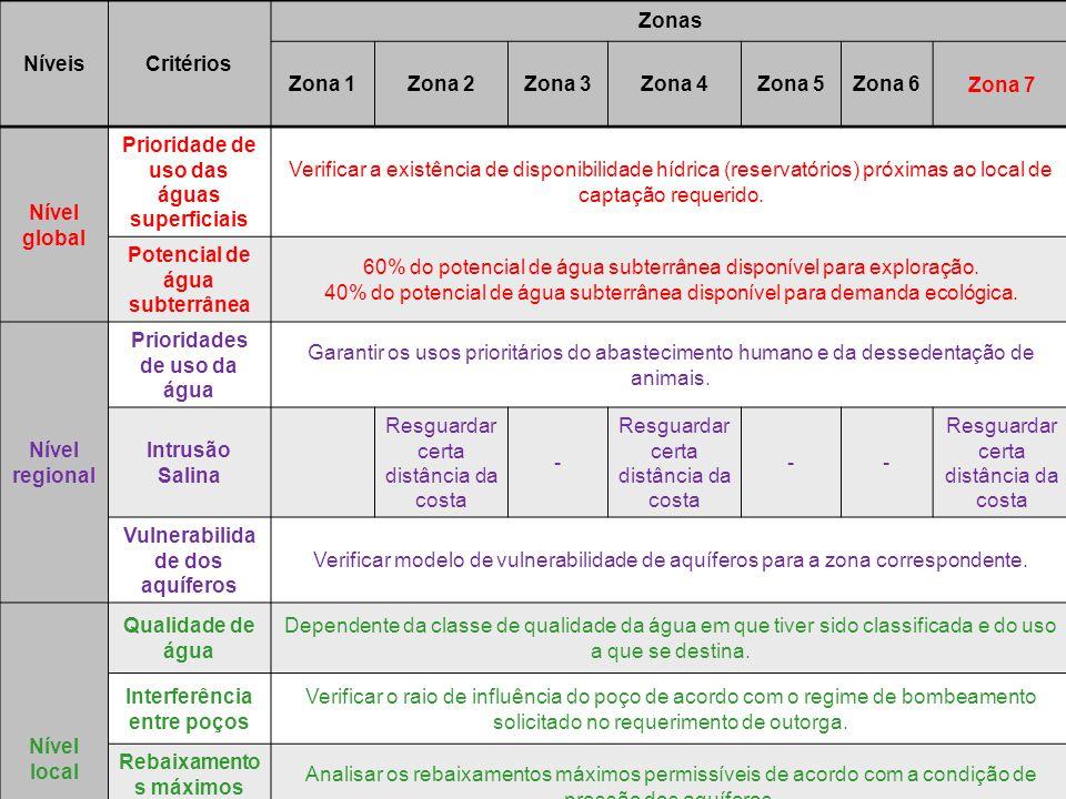 NíveisCritérios Zonas Zona 1Zona 2Zona 3Zona 4Zona 5Zona 6Zona 7 Nível global Prioridade de uso das águas superficiais Verificar a existência de dispo