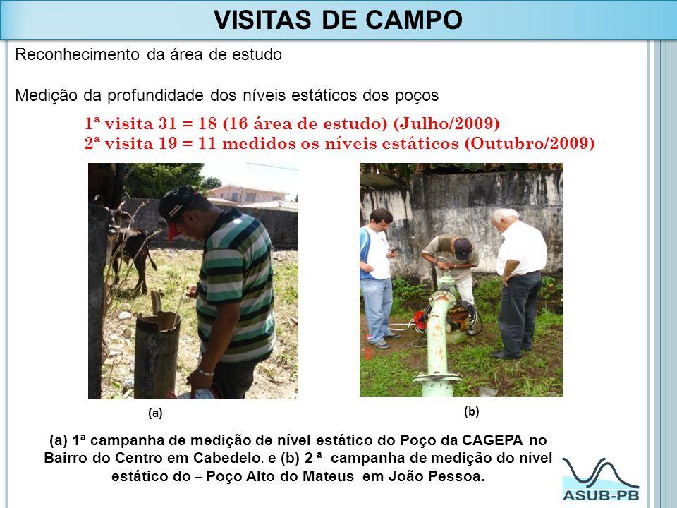 VISITAS DE CAMPO Reconhecimento da área de estudo Medição da profundidade dos níveis estáticos dos poços (a) (b) (a) 1ª campanha de medição de nível e