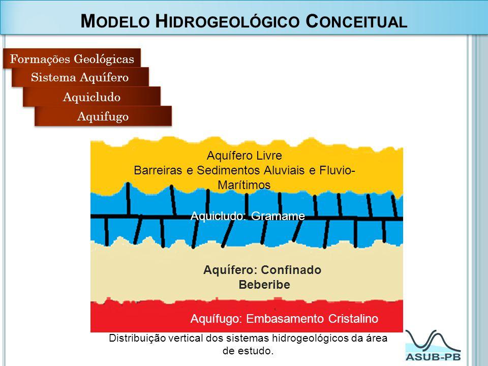 M ODELO H IDROGEOLÓGICO C ONCEITUAL Formações Geológicas Sistema Aquífero Aquicludo Aquifugo Distribuição vertical dos sistemas hidrogeológicos da áre