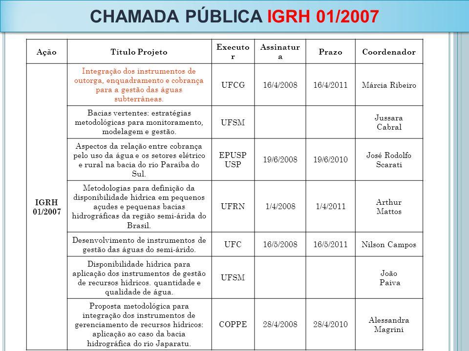 CHAMADA PÚBLICA IGRH 01/2007 AçãoTítulo Projeto Executo r Assinatur a PrazoCoordenador IGRH 01/2007 Integração dos instrumentos de outorga, enquadrame